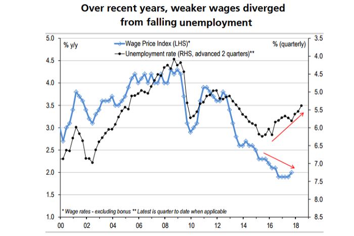 Wage growth and unemployment diverge