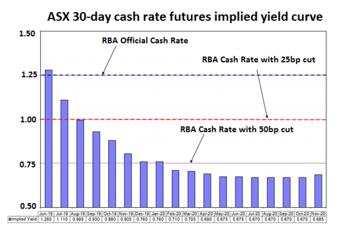 RBA cash rate futures implied yield
