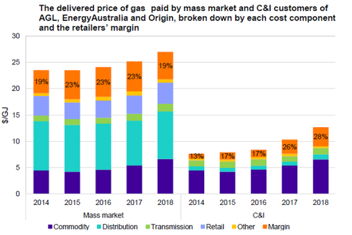Gas retailer margins for residential and C&I market in the East Coast market