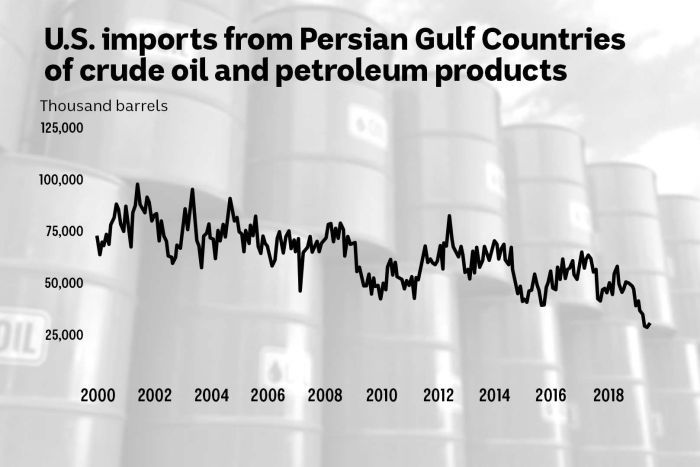 A chart shows US oil imports from the Persian Gulf.