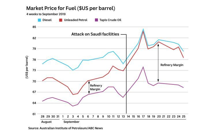 A graphic comparing the margin between Tapis crude prices and refined fuel