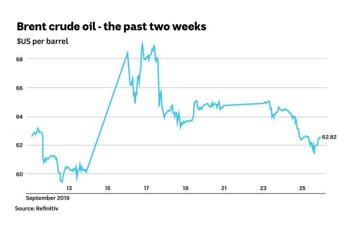 Chart showing the cost of Brent crude oil